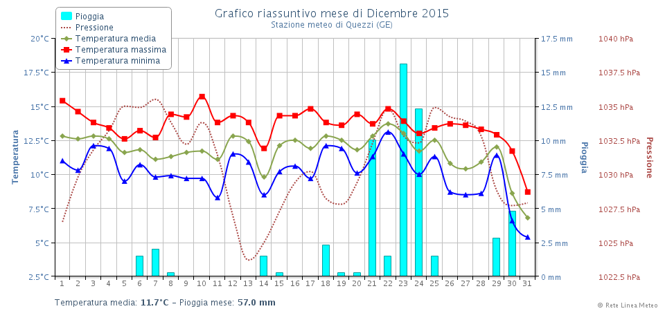 Grafico riassuntivo dicembre 2015 Genova Quezz