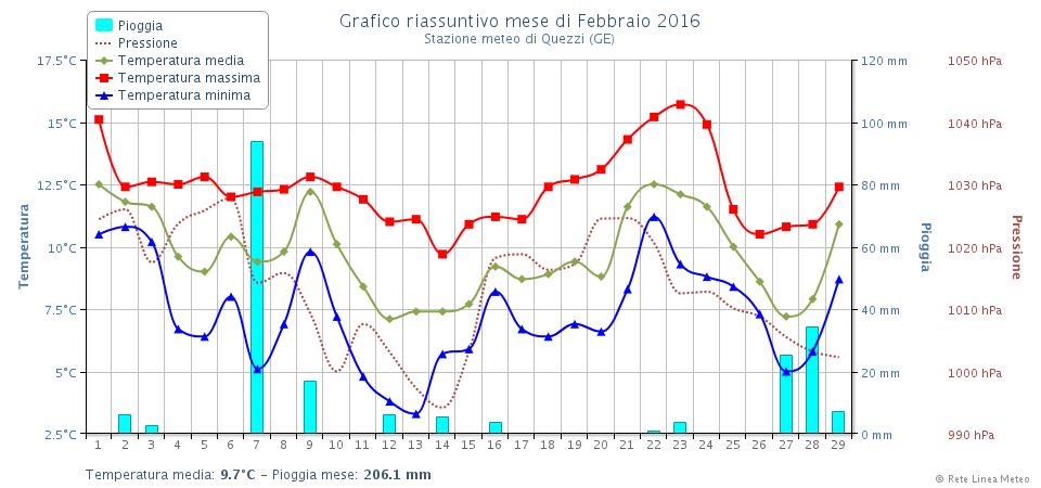 Grafico mensile febbraio 2016