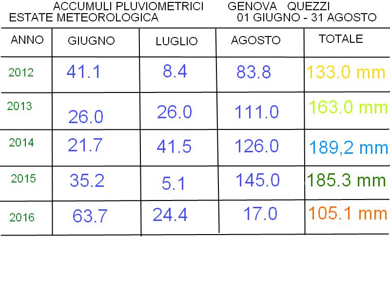 Tabella pluviometrica estati meteorologiche a Quezzi ultimi 5 anni